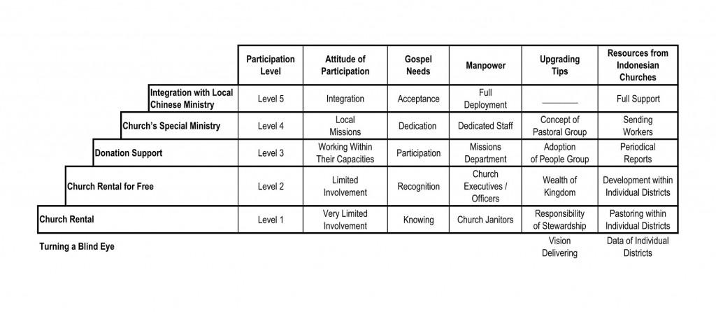 Church Participation Level Chart
